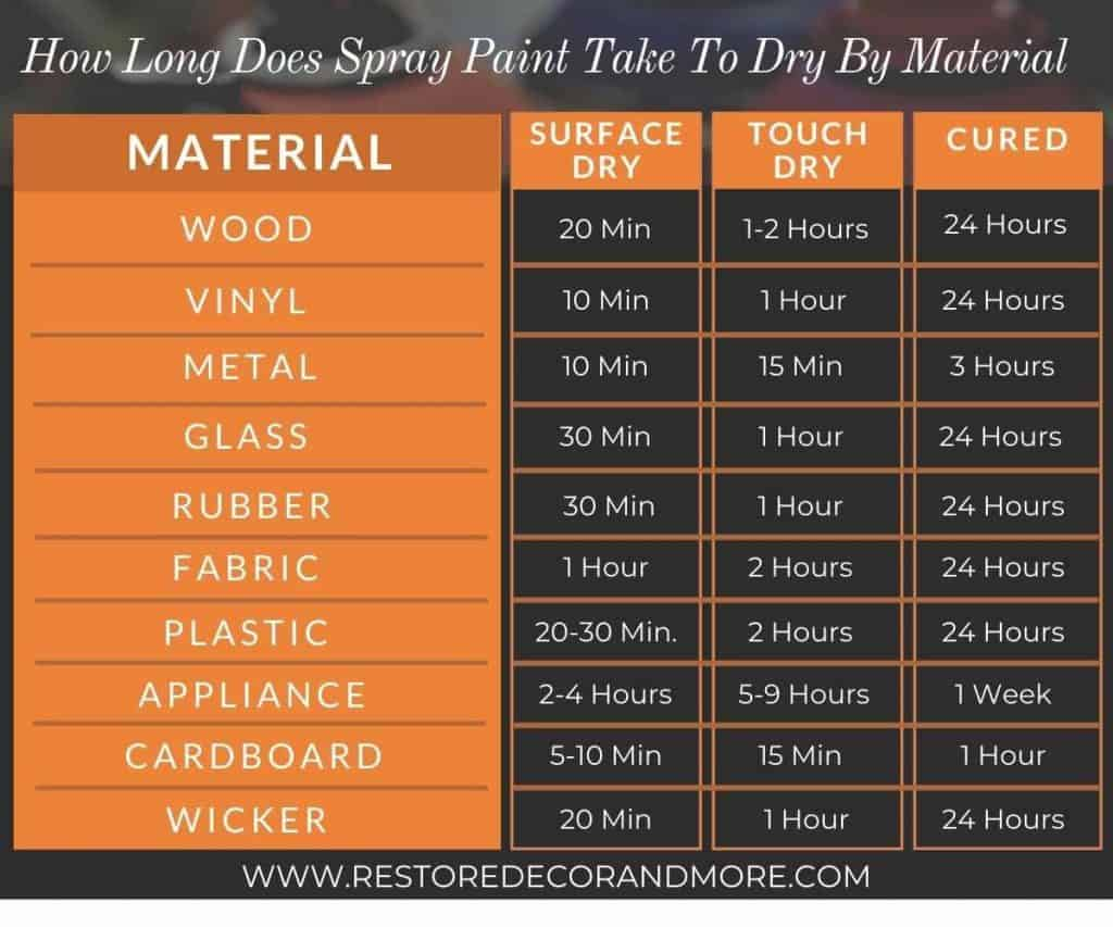 how long does spray paint take to dry chart - wood, vinyl, metal, glass, rubber, fabric, plastic, appliance, cardboard, wicker